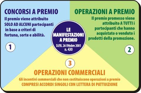 LE MANIFESTAZIONI A PREMIO – D.P.R. 430/2001