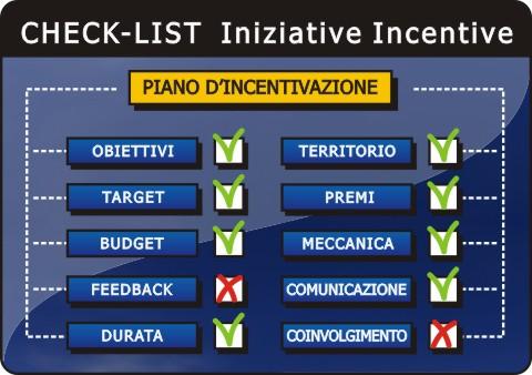 La Check-List di una Operazione Incentive