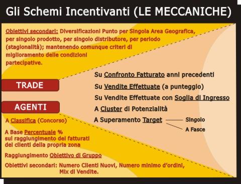MECCANICHE INCENTIVE e SCHEMI INCENTIVANTI