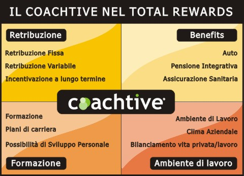 DOVE SI COLLOCA IL COACHTIVE NEL TOTAL REWARDS?